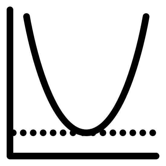 Minimum Value icon. A graph with only the positive x and y axis shown. There is a line of dots a little above the x axis. There is a V shaped line on top of the dotted line.
