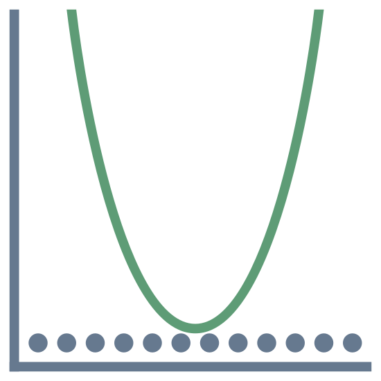 Valeur minimale icon. A graph with only the positive x and y axis shown. There is a line of dots a little above the x axis. There is a V shaped line on top of the dotted line.